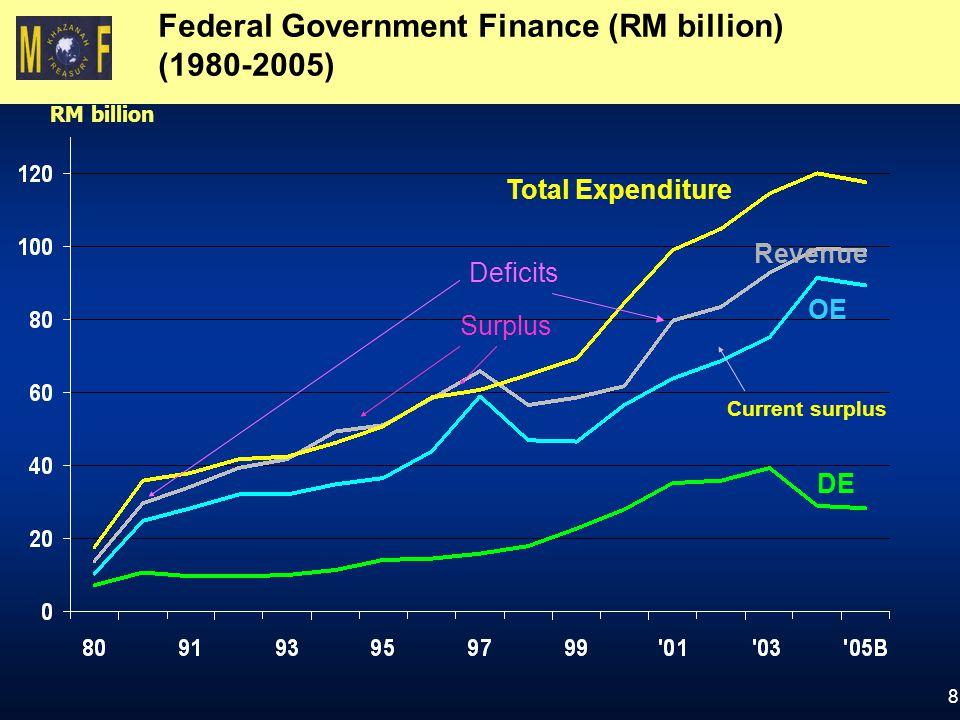 Federal Government Finance (RM billion) (1980-2005)