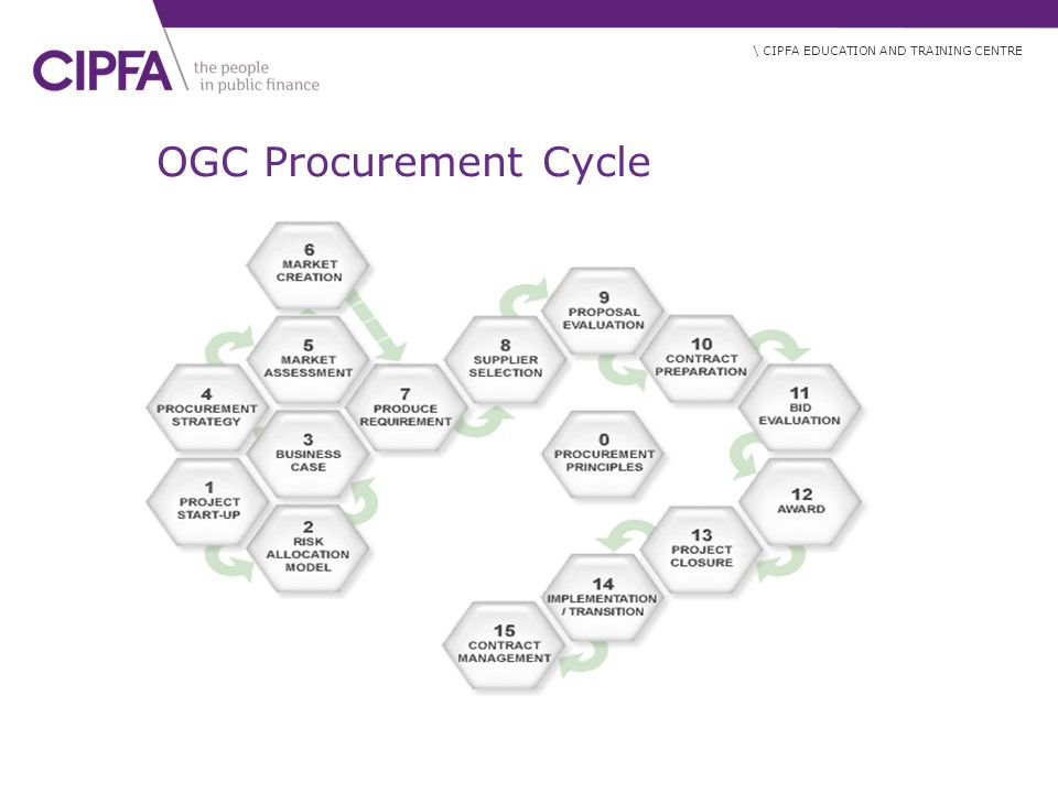 OGC Procurement Cycle