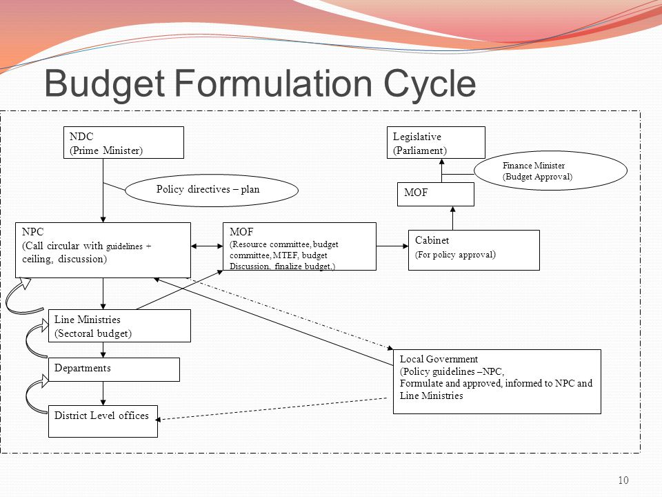 Budget Formulation Cycle