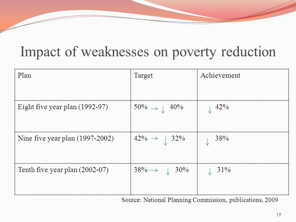 Impact of weaknesses on poverty reduction