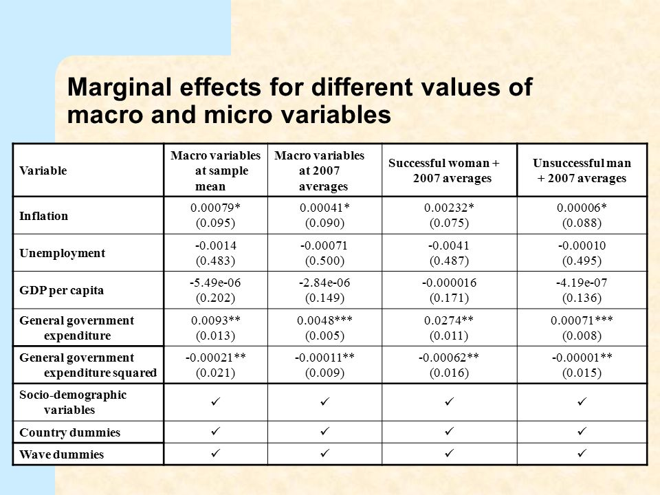 Marginal effects for different values of macro and micro variables