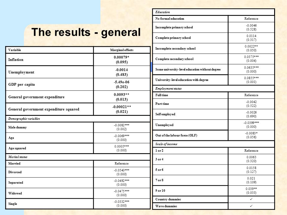 The results - general 0.00079* Inflation (0.095) -0.0014 Unemployment