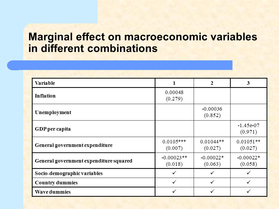 Marginal effect on macroeconomic variables in different combinations
