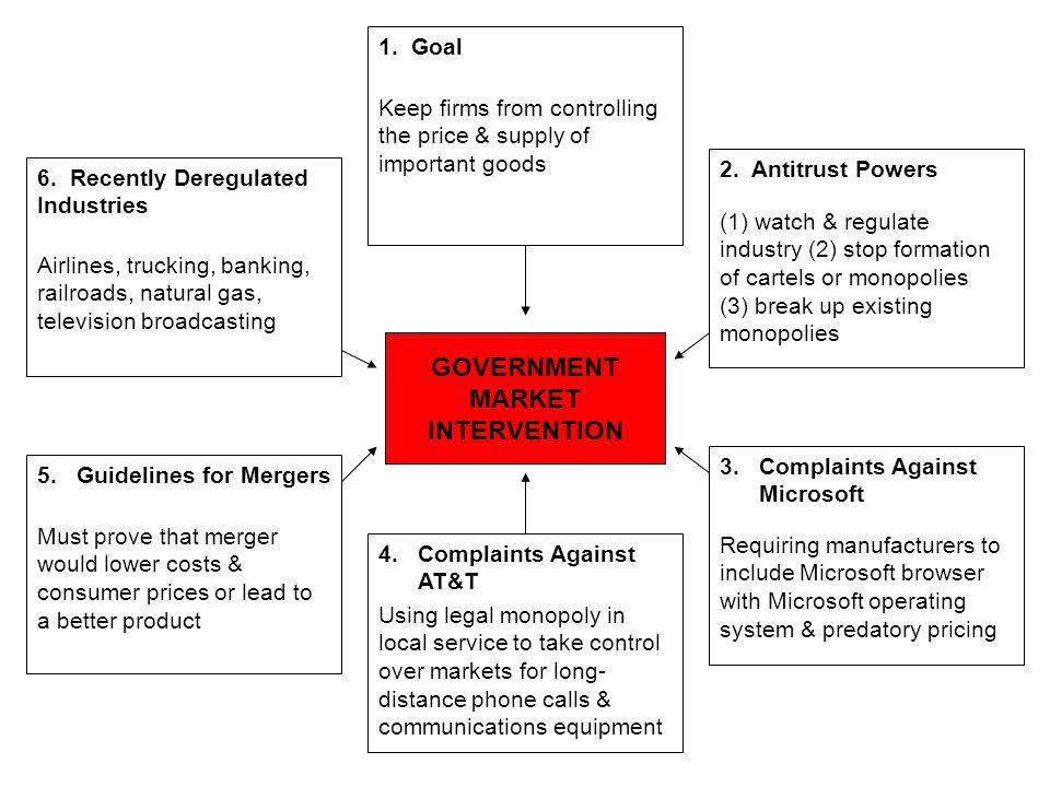 GOVERNMENT MARKET INTERVENTION