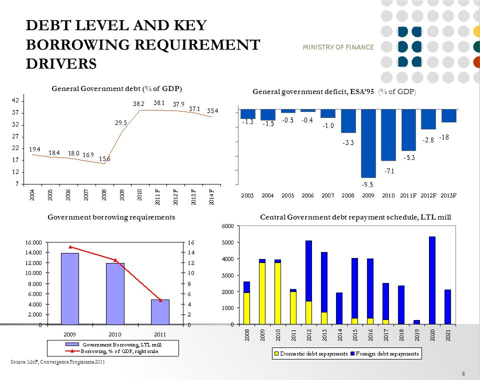 DEBT LEVEL AND KEY BORROWING REQUIREMENT DRIVERS