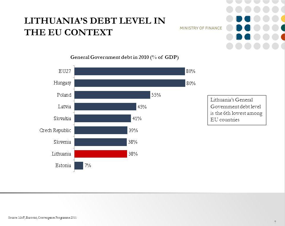 LITHUANIA'S DEBT LEVEL IN THE EU CONTEXT