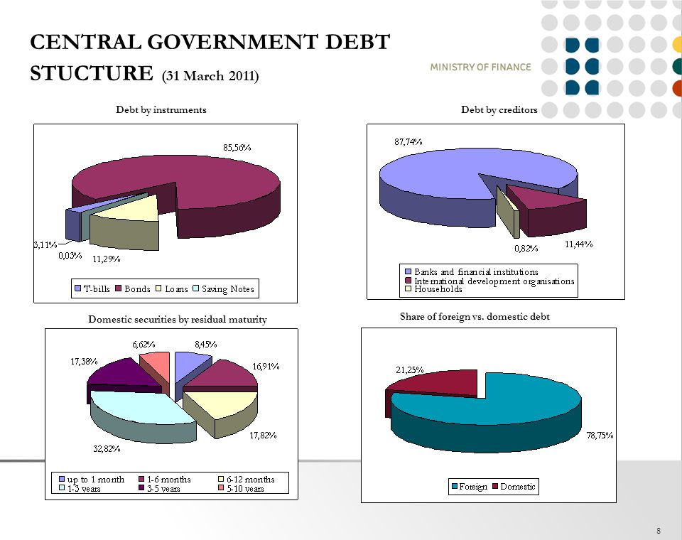 CENTRAL GOVERNMENT DEBT STUCTURE (31 March 2011)