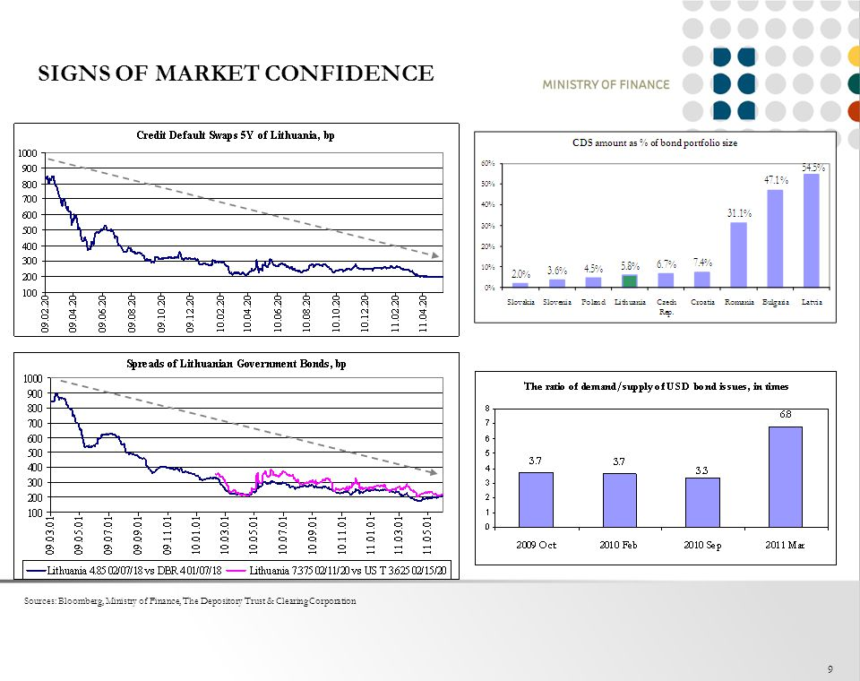 SIGNS OF MARKET CONFIDENCE