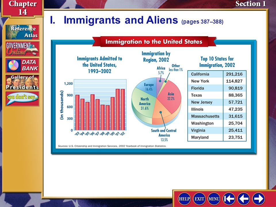I. Immigrants and Aliens (pages 387–388)