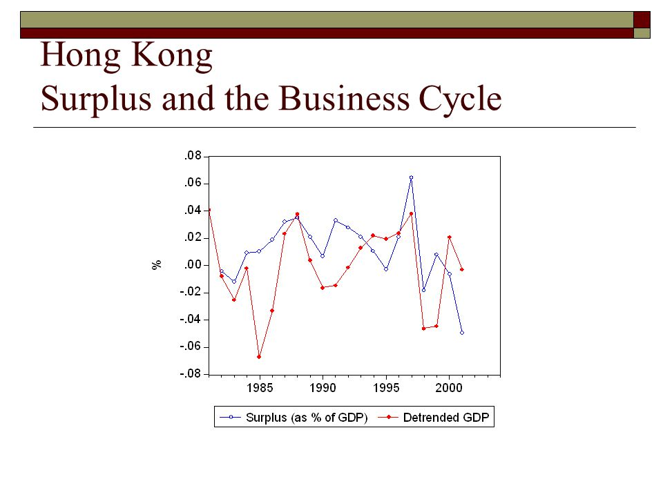 Hong Kong Surplus and the Business Cycle