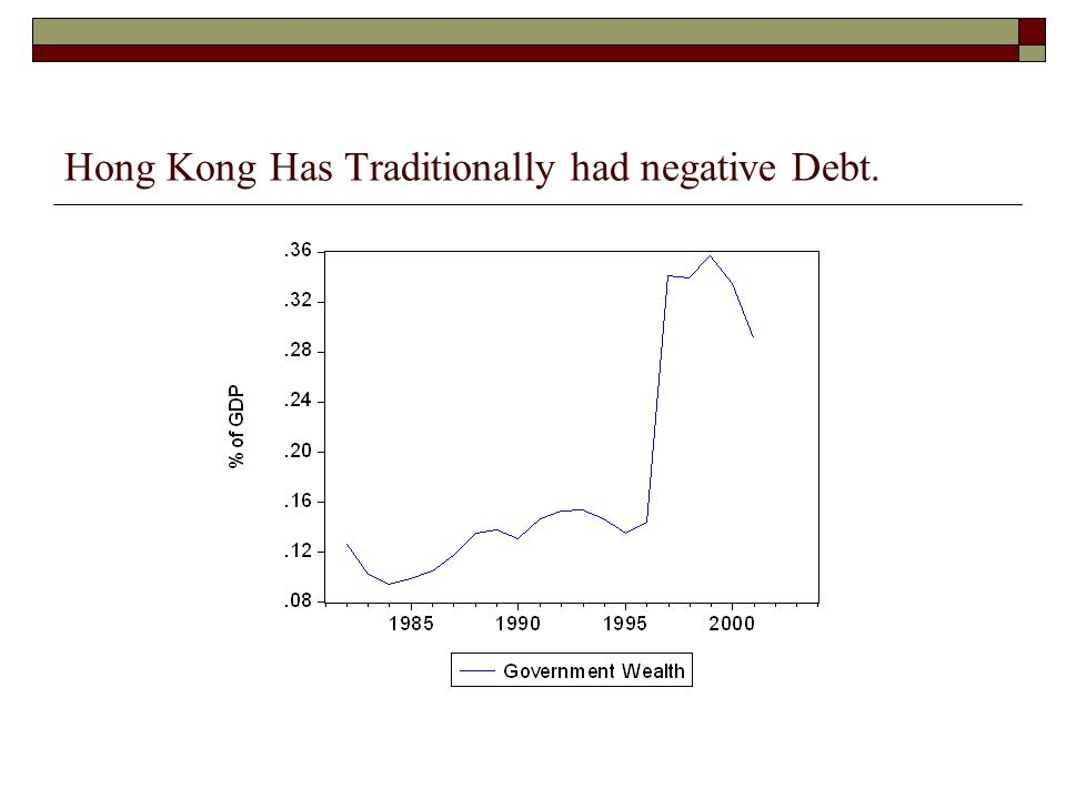 Hong Kong Has Traditionally had negative Debt.