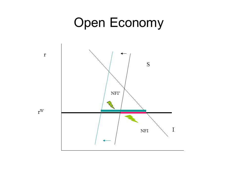 Open Economy r S NFI' rW I NFI