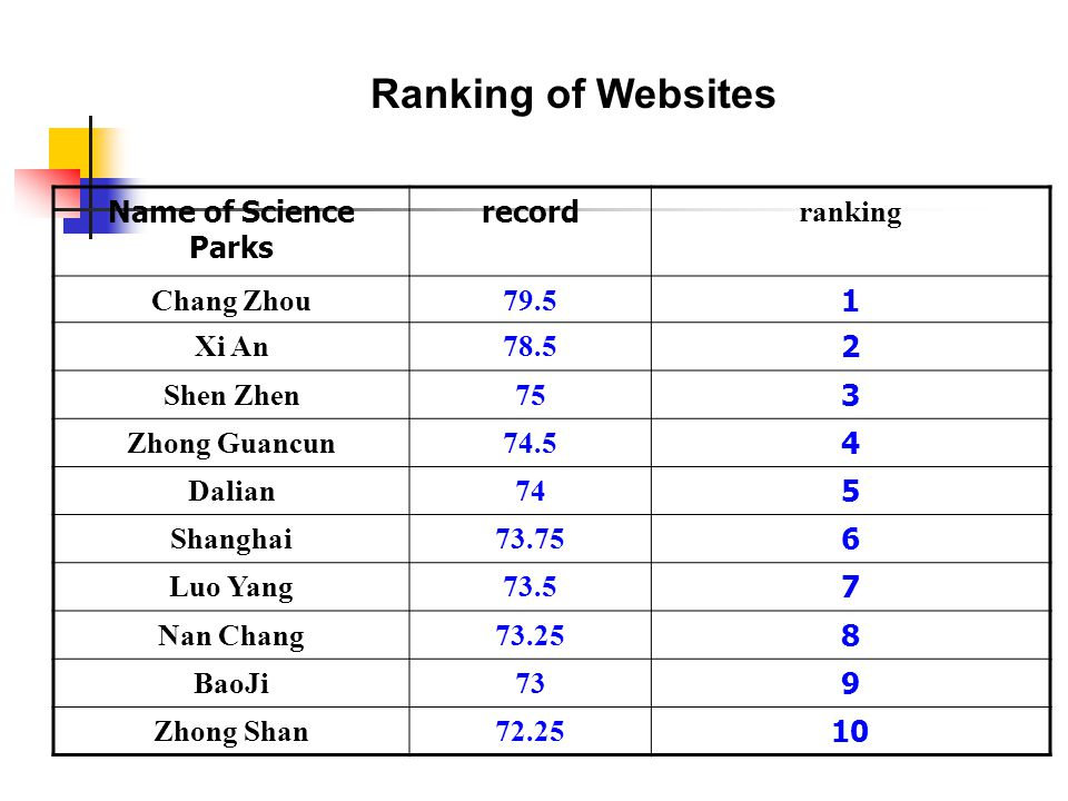 Ranking of Websites Name of Science Parks record ranking Chang Zhou