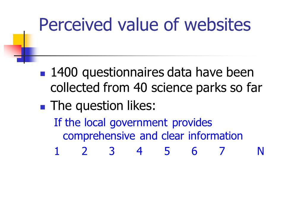 Perceived value of websites