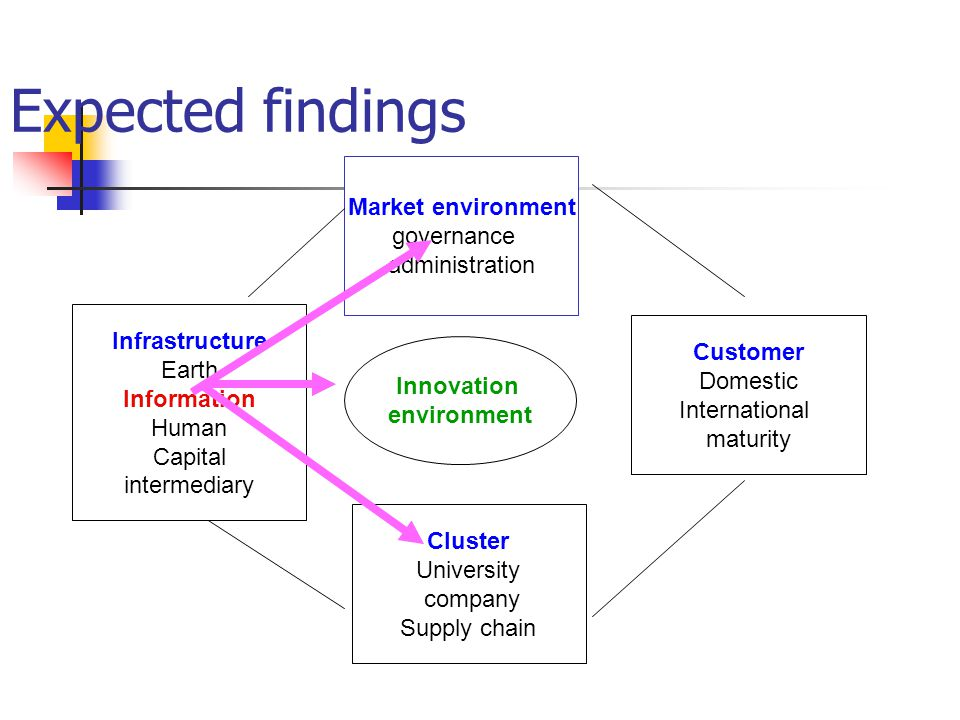 Expected findings Market environment governance administration