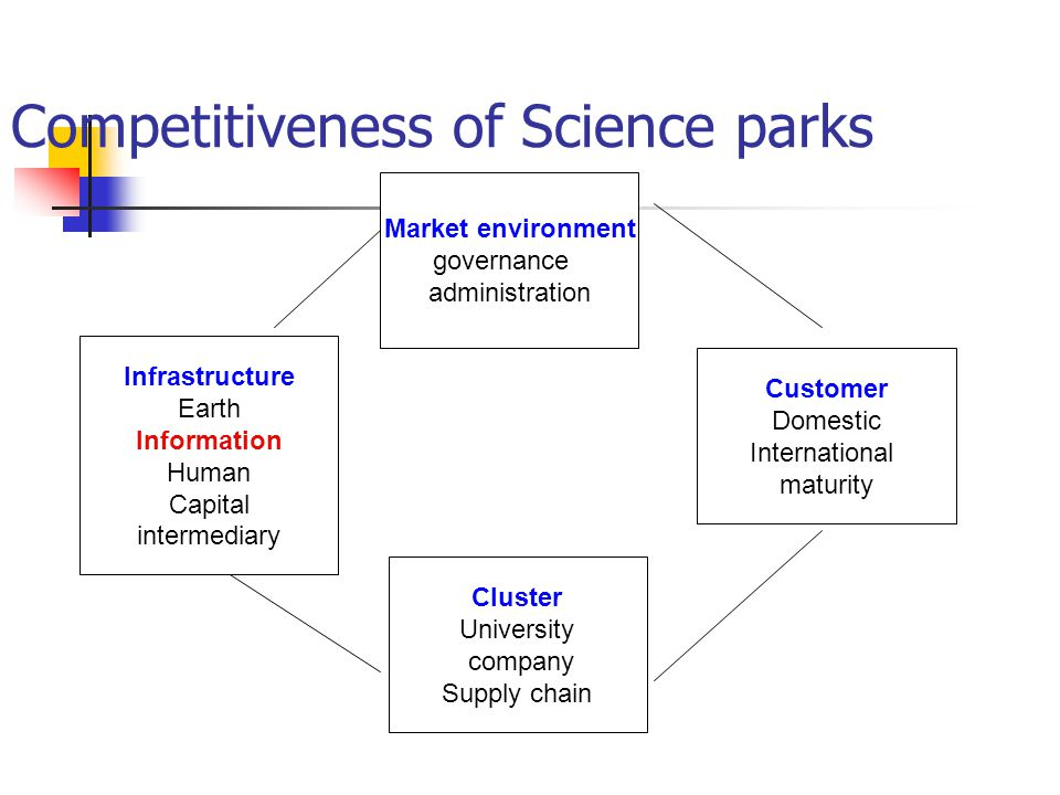 Competitiveness of Science parks