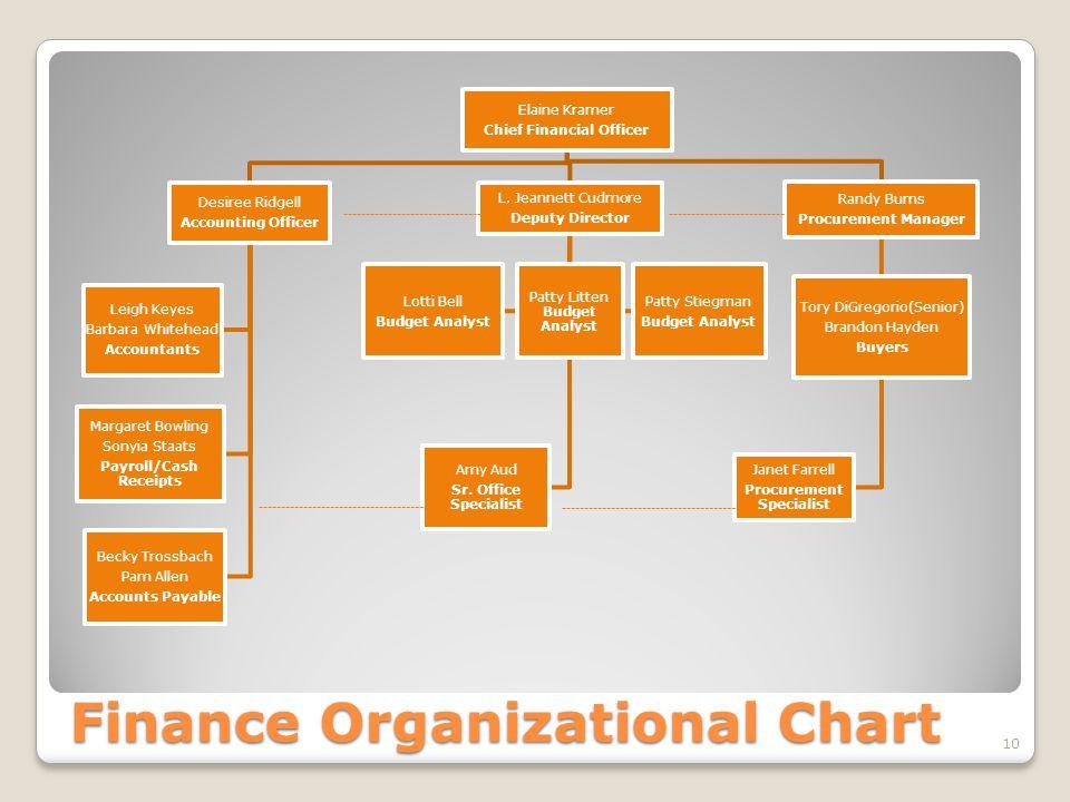 Finance Organizational Chart