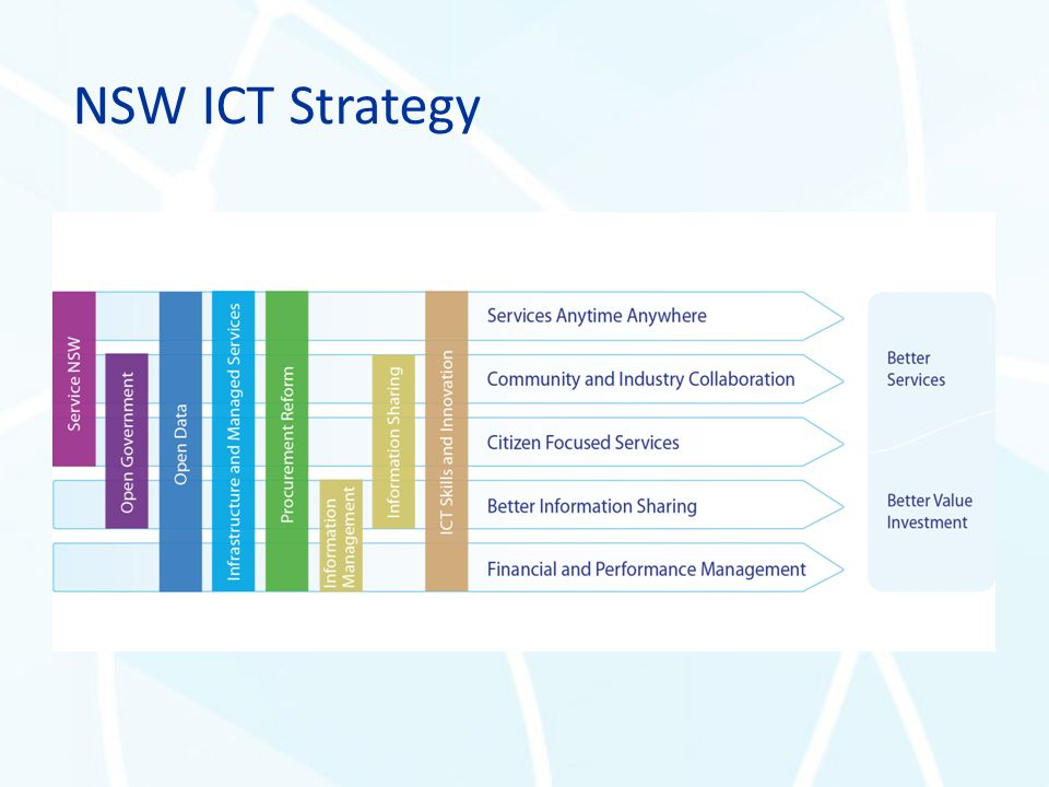 NSW ICT Strategy