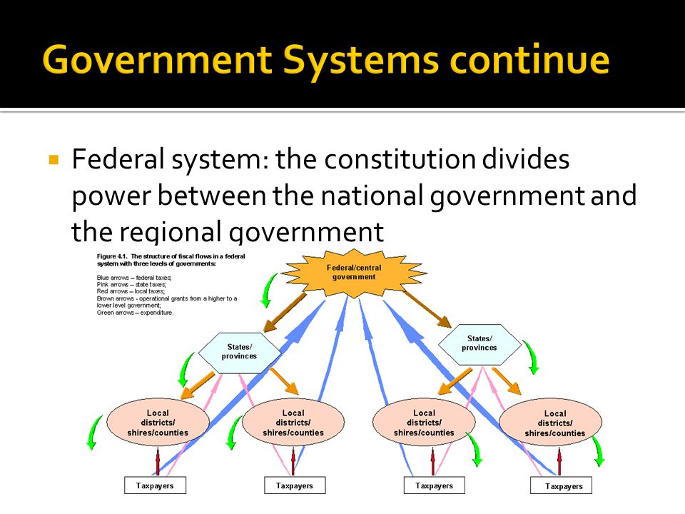 Government Systems continue