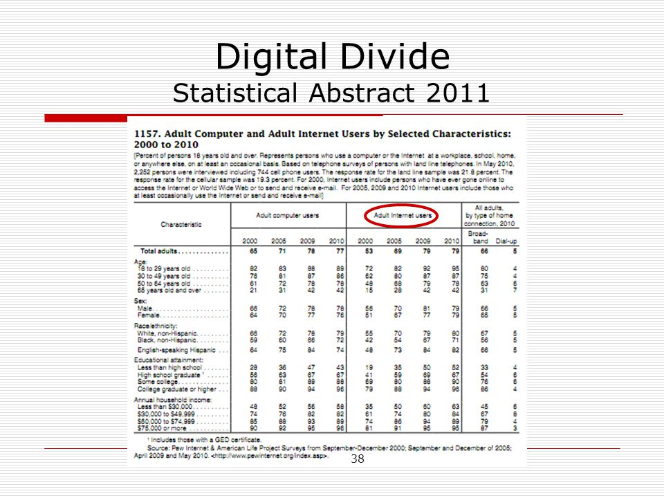 Digital Divide Statistical Abstract 2011