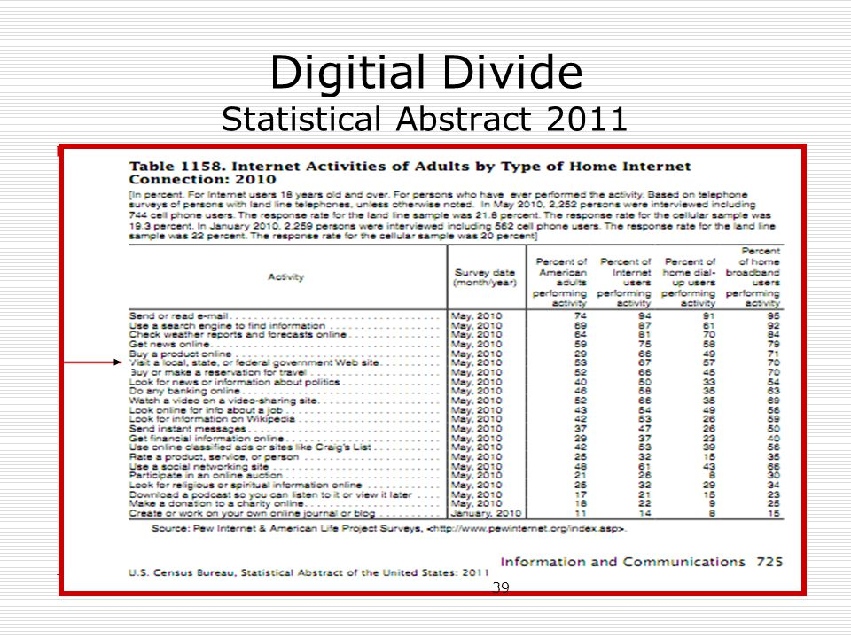 Digitial Divide Statistical Abstract 2011