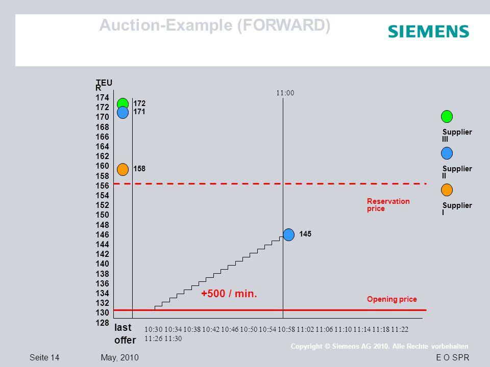 Auction-Example (FORWARD)