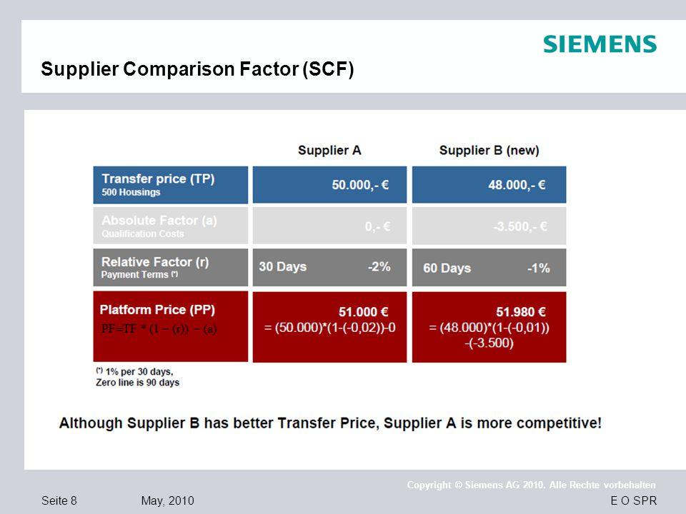 Supplier Comparison Factor (SCF)