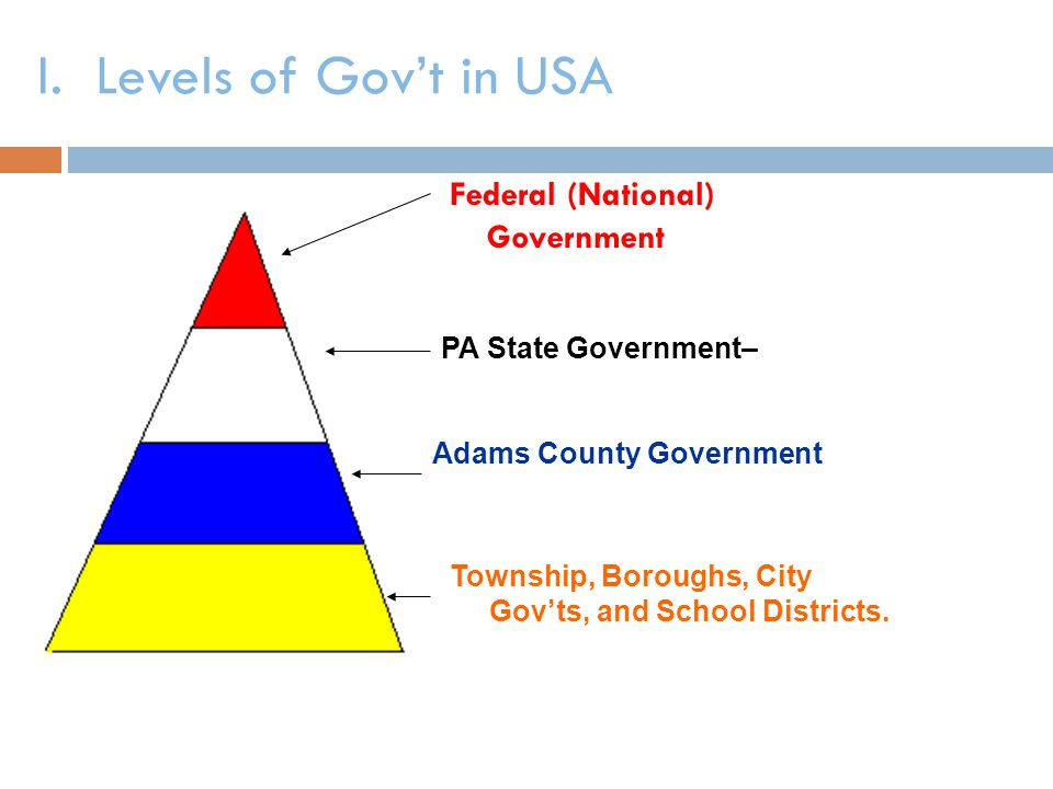 I. Levels of Gov't in USA Federal (National) Government