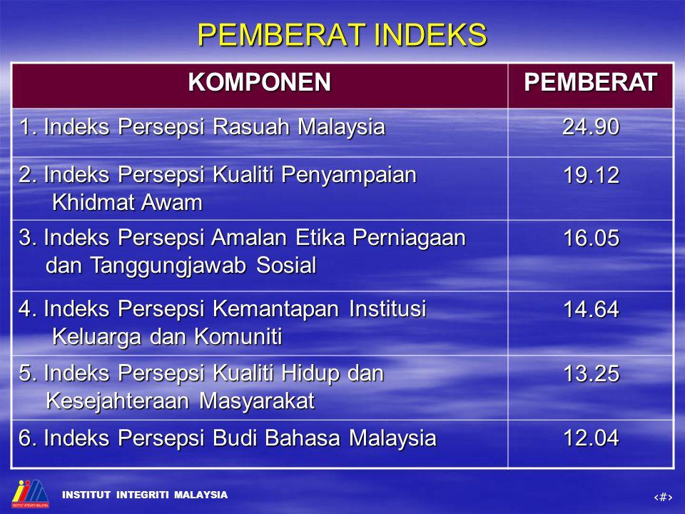 PEMBERAT INDEKS KOMPONEN PEMBERAT 1. Indeks Persepsi Rasuah Malaysia