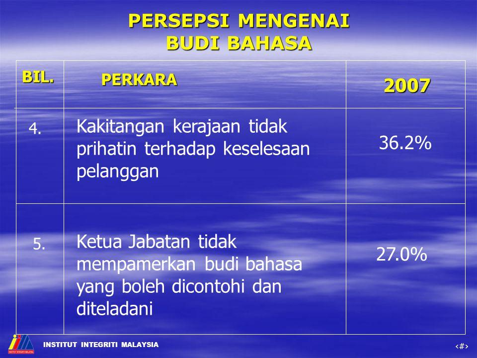 Kakitangan kerajaan tidak prihatin terhadap keselesaan pelanggan 36.2%
