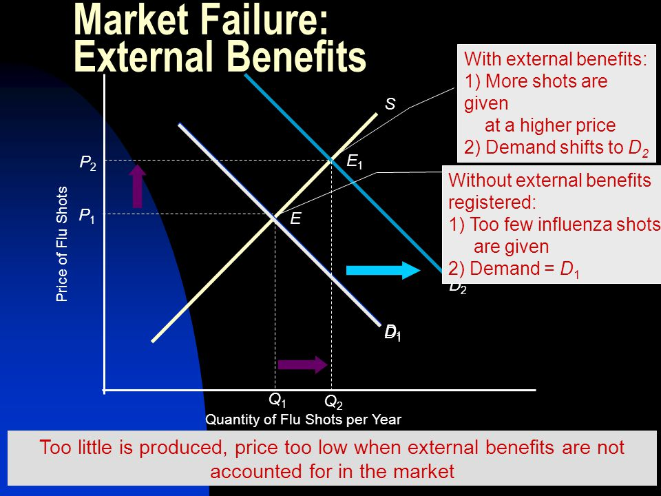 Market Failure: External Benefits