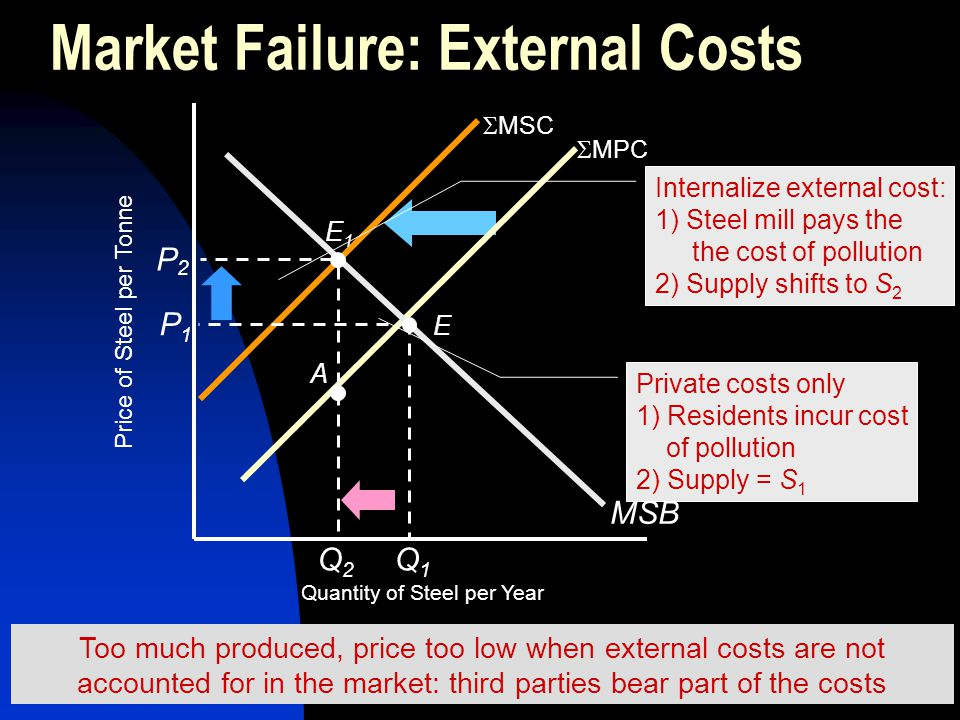 Market Failure: External Costs