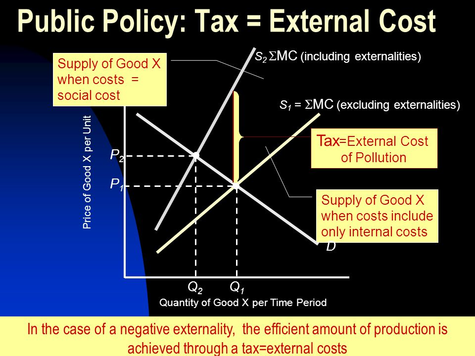 Public Policy: Tax = External Cost