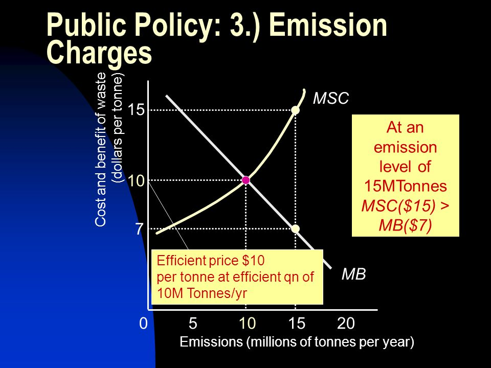 Public Policy: 3.) Emission Charges