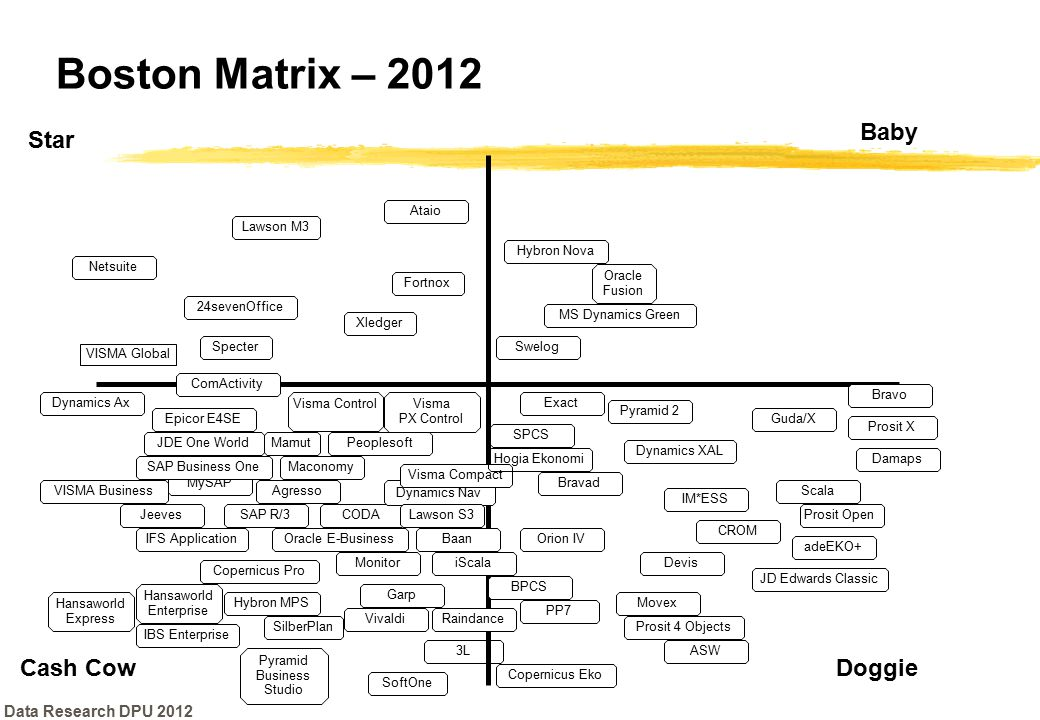 Boston Matrix – 2012 Baby Star Cash Cow Doggie Data Research DPU 2012