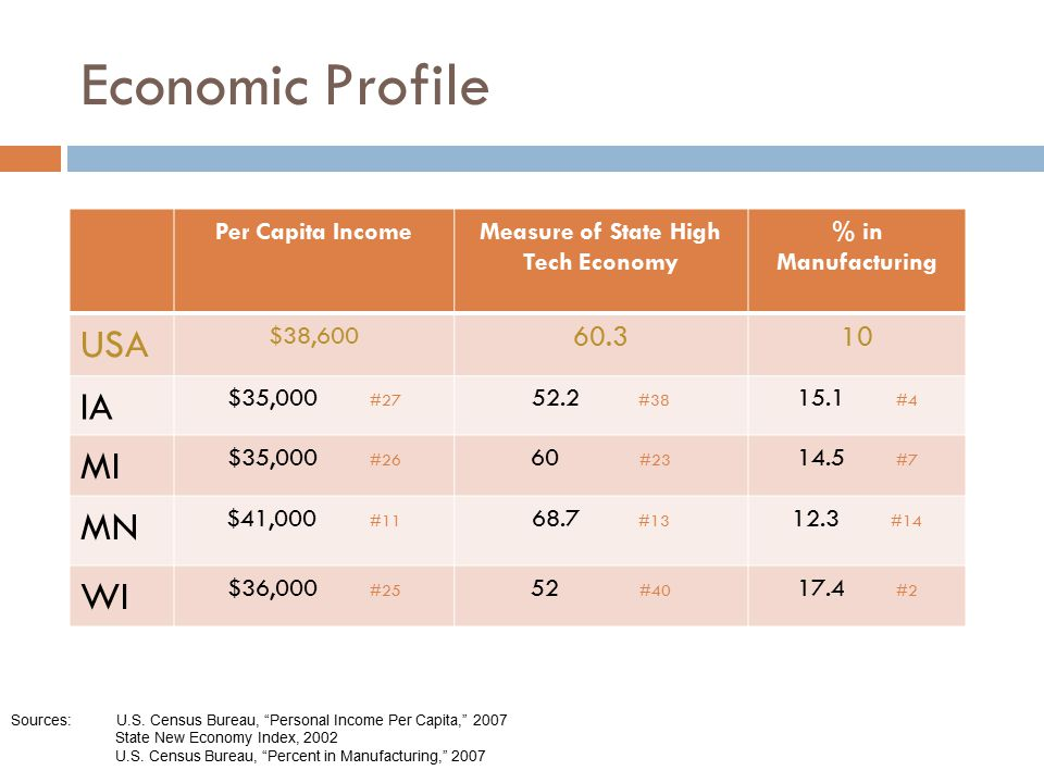 Measure of State High Tech Economy