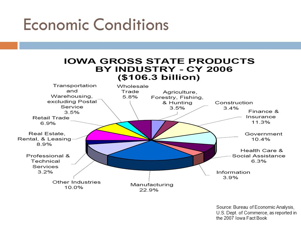 Economic Conditions Source: Bureau of Economic Analysis, U.S.