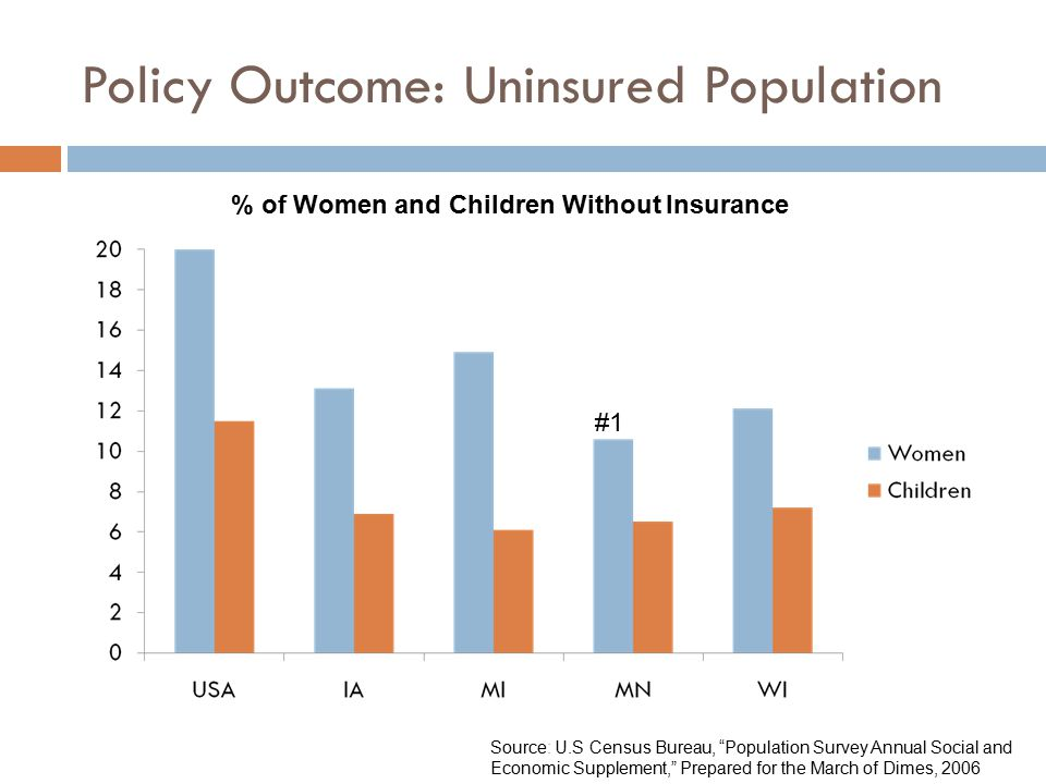 Policy Outcome: Uninsured Population