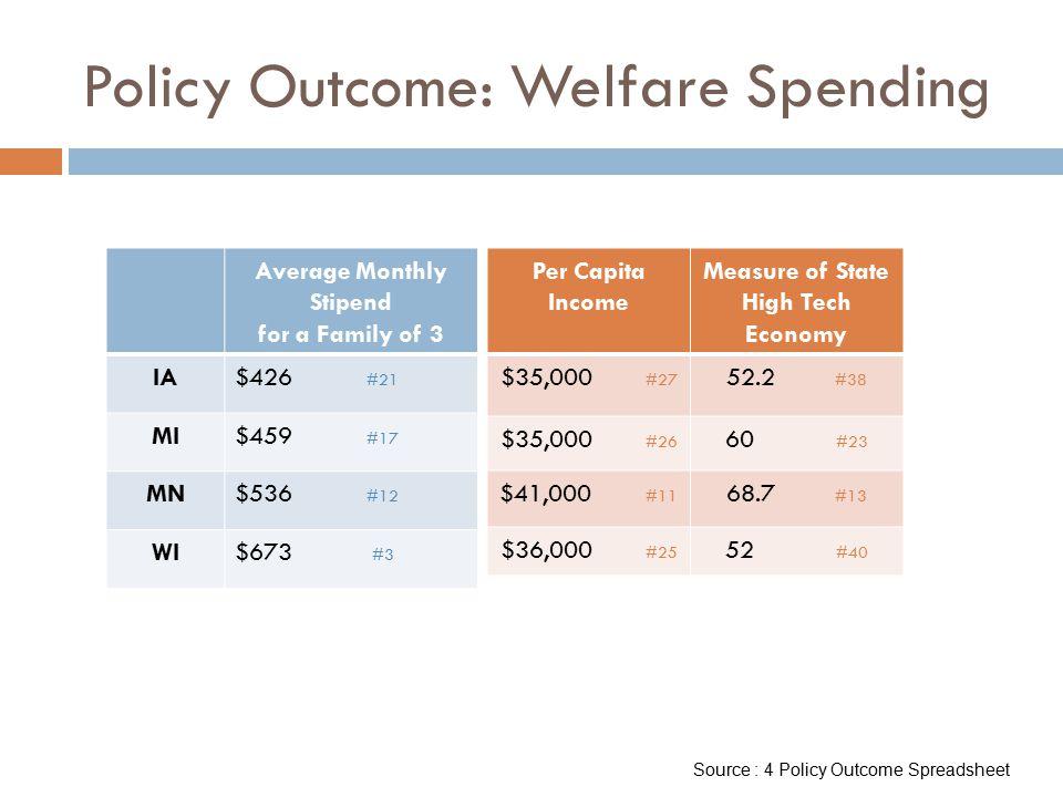 Policy Outcome: Welfare Spending