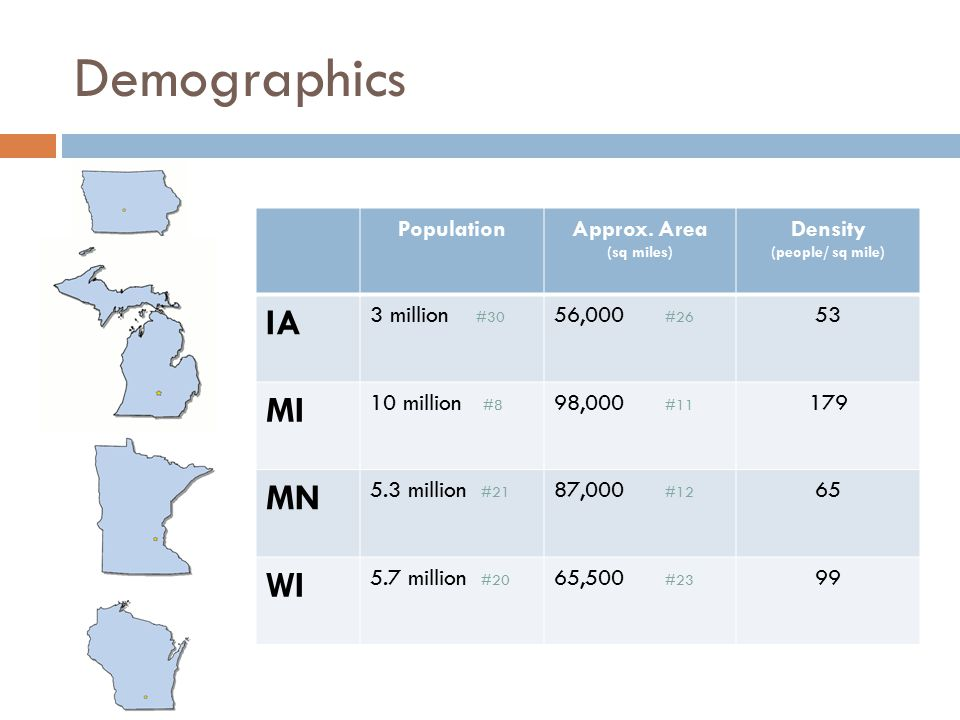 Demographics IA MI MN WI Population Approx. Area Density 3 million #30