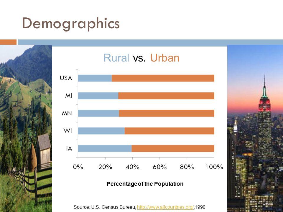 Demographics Rural vs. Urban Percentage of the Population