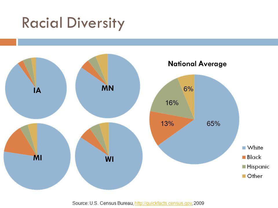 Racial Diversity 6% 16% 13% 65% Source: U.S. Census Bureau, http://quickfacts.census.gov, 2009