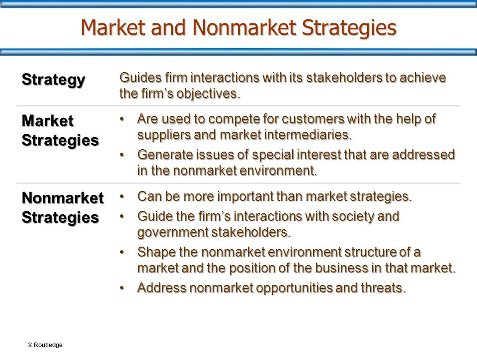 Market and Nonmarket Strategies