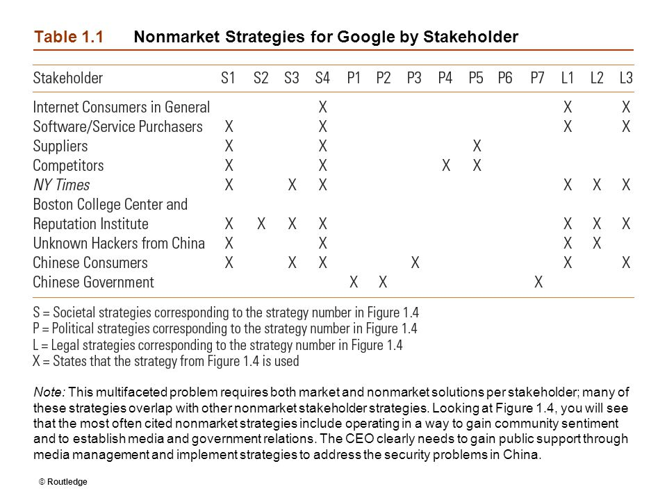 Table 1.1 Nonmarket Strategies for Google by Stakeholder