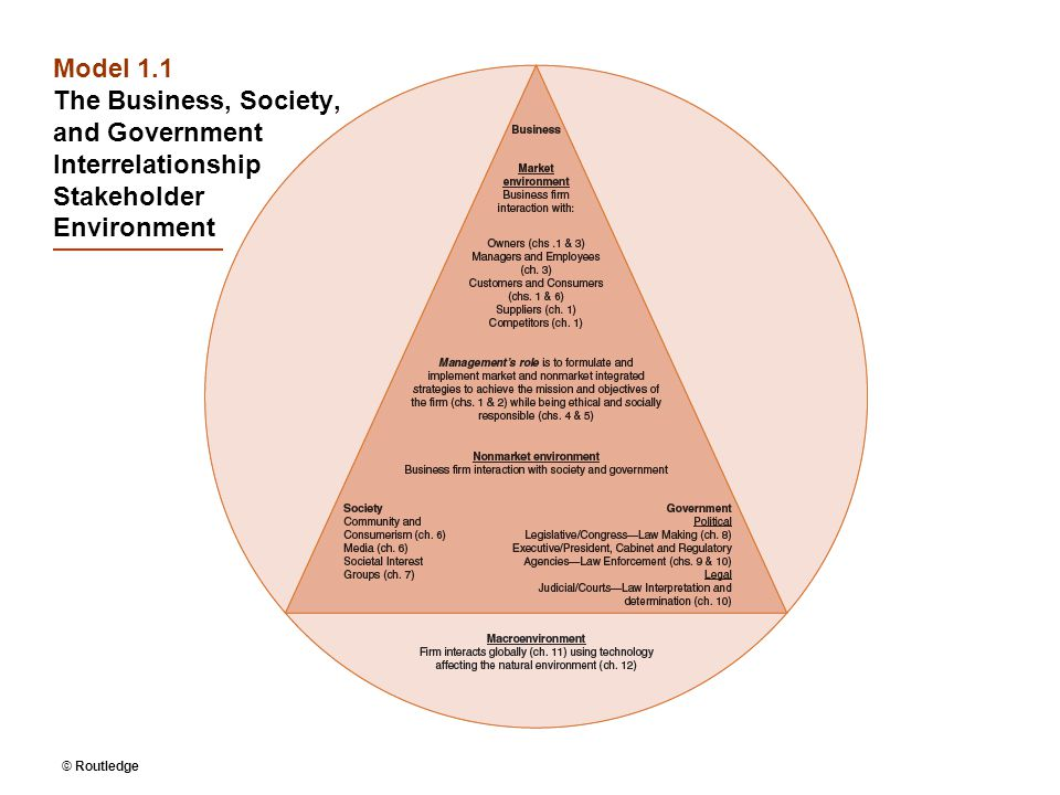 Model 1.1 The Business, Society, and Government Interrelationship Stakeholder Environment