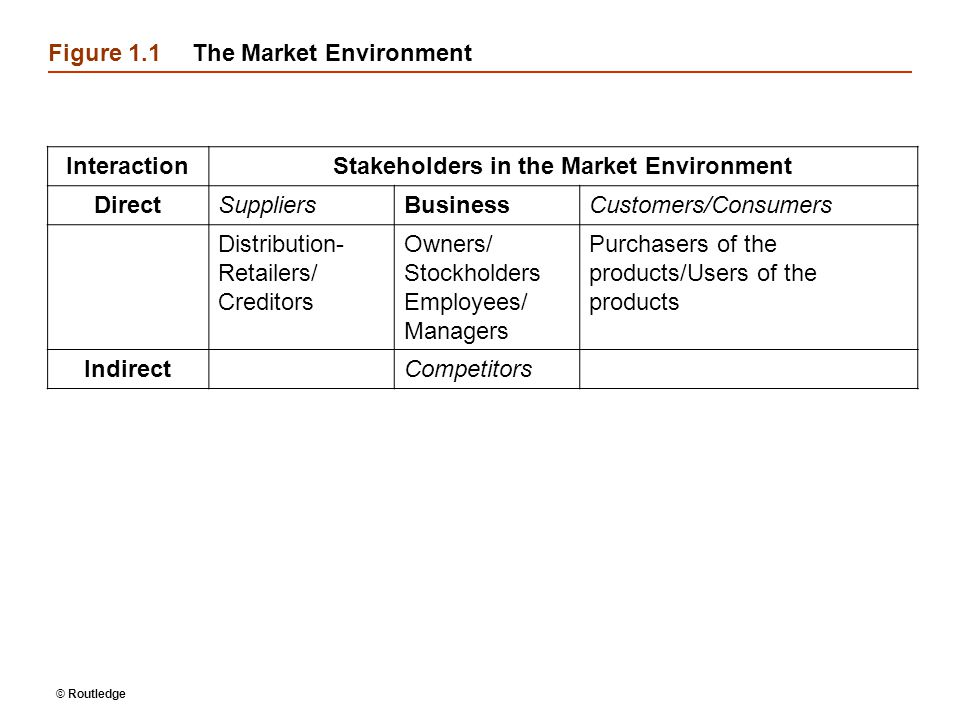 Figure 1.1 The Market Environment