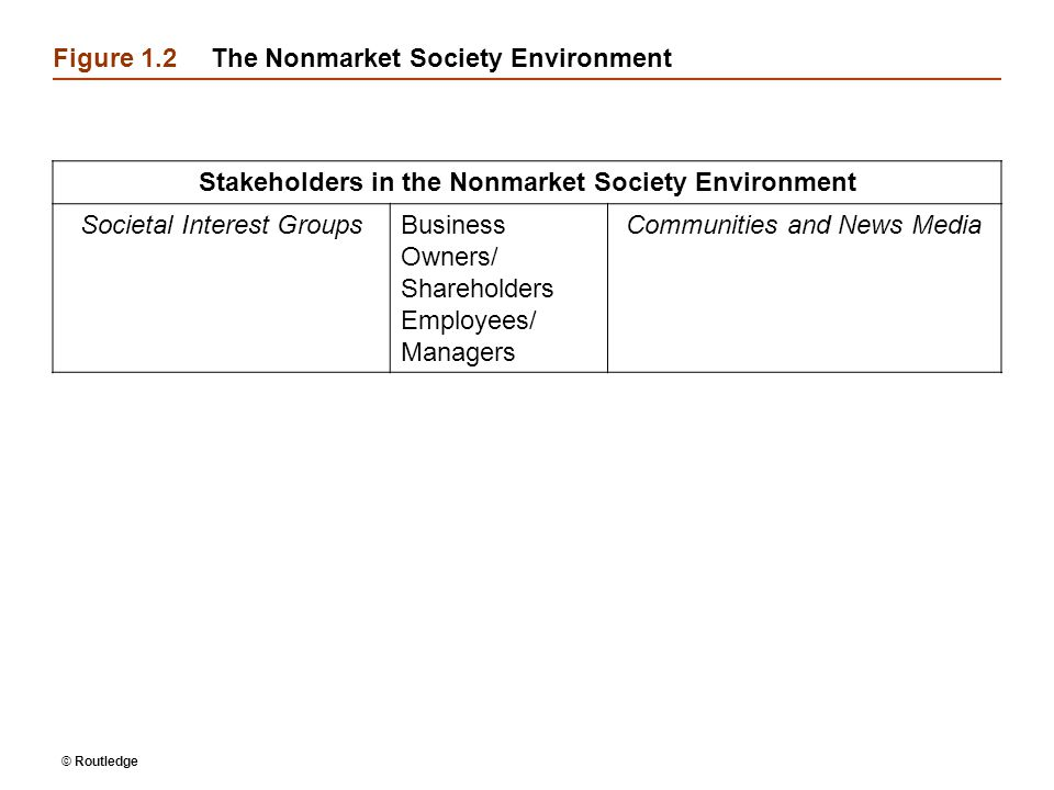 Figure 1.2 The Nonmarket Society Environment