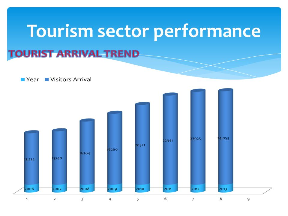 Tourism sector performance