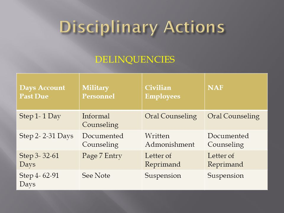 Disciplinary Actions Delinquencies Days Account Past Due