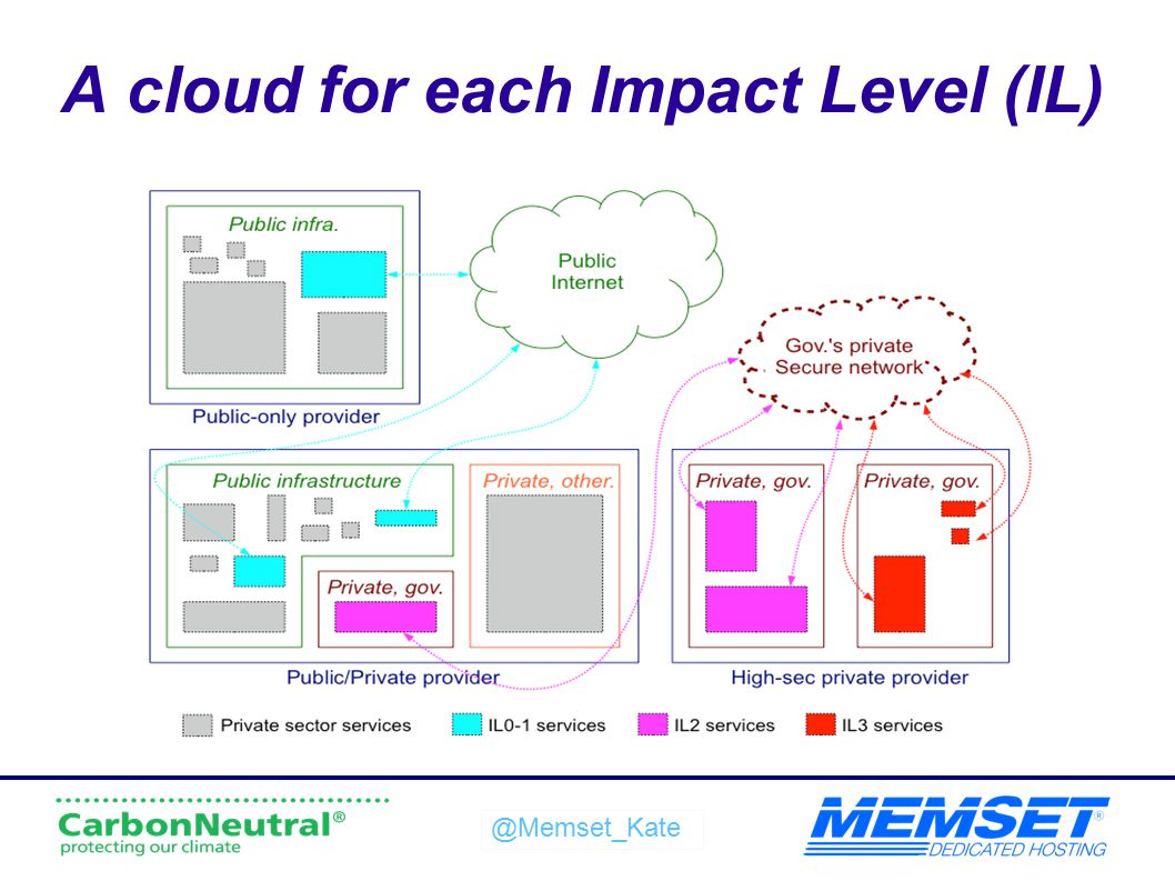 A cloud for each Impact Level (IL)